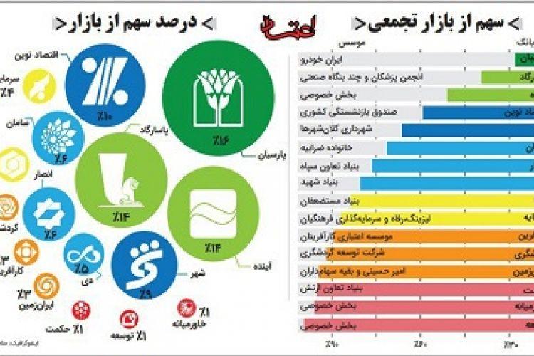 جایگاه بانک های خصوصی در اقتصاد ایران