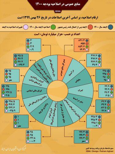 منابع عمومی در اصلاحیه بودجه 1400