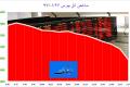 بازار سهام تهران همچنان روی مدار قرمز/ بانک صادرات با بیشترین حجم معاملات